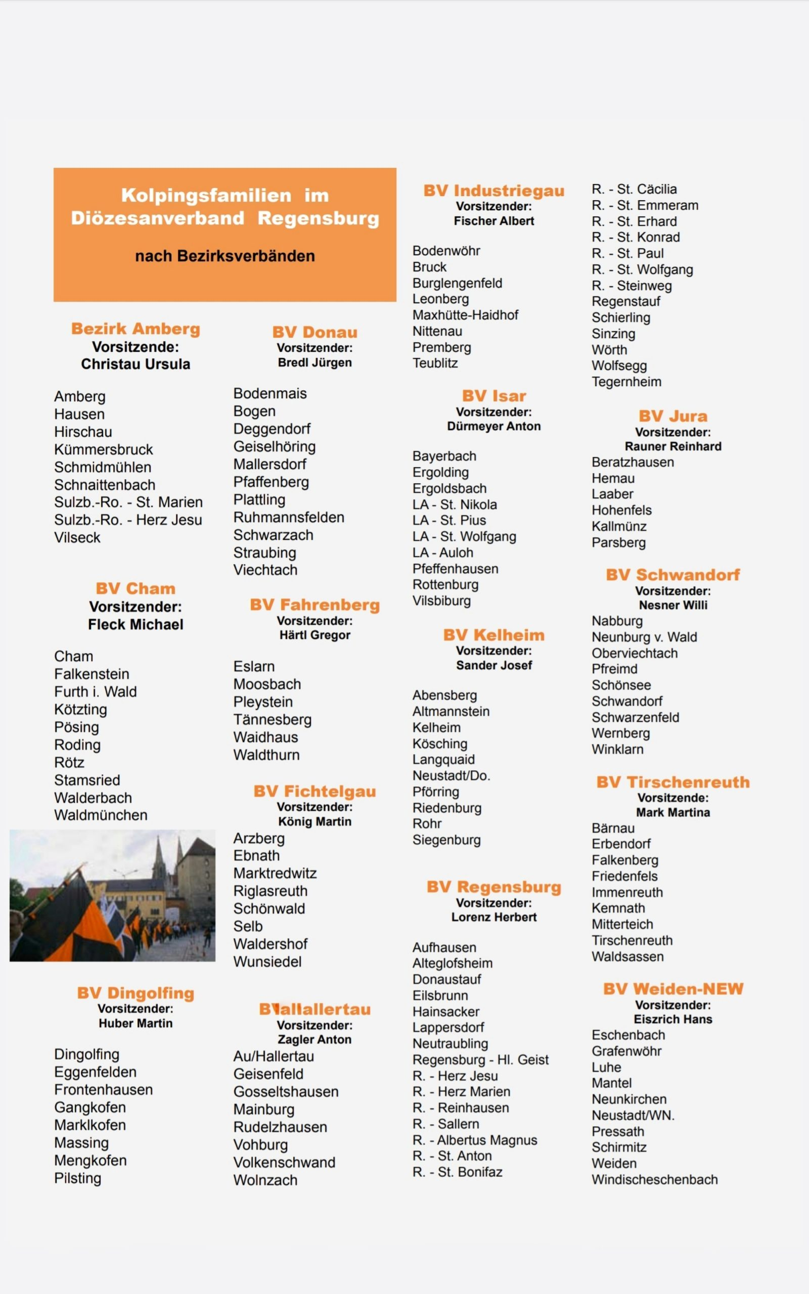 Kolpingsfamilien im Diözesanverband Regensburg nach Bezirksverbänden